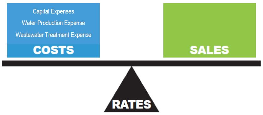 Graphic weighing costs versus sales in relation to rates