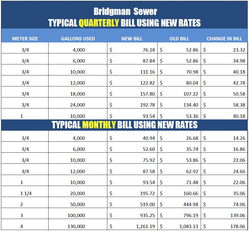 Typical Sewer Bill Using New Rates